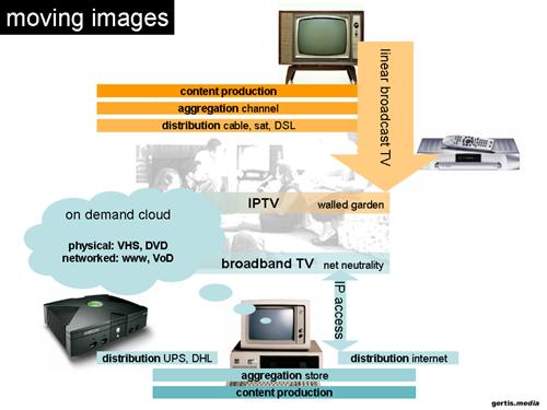 IPTV, broadband TV
